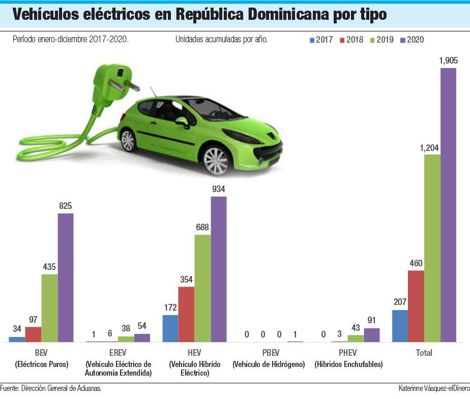 Infografia de los vehiculos electricos en RD