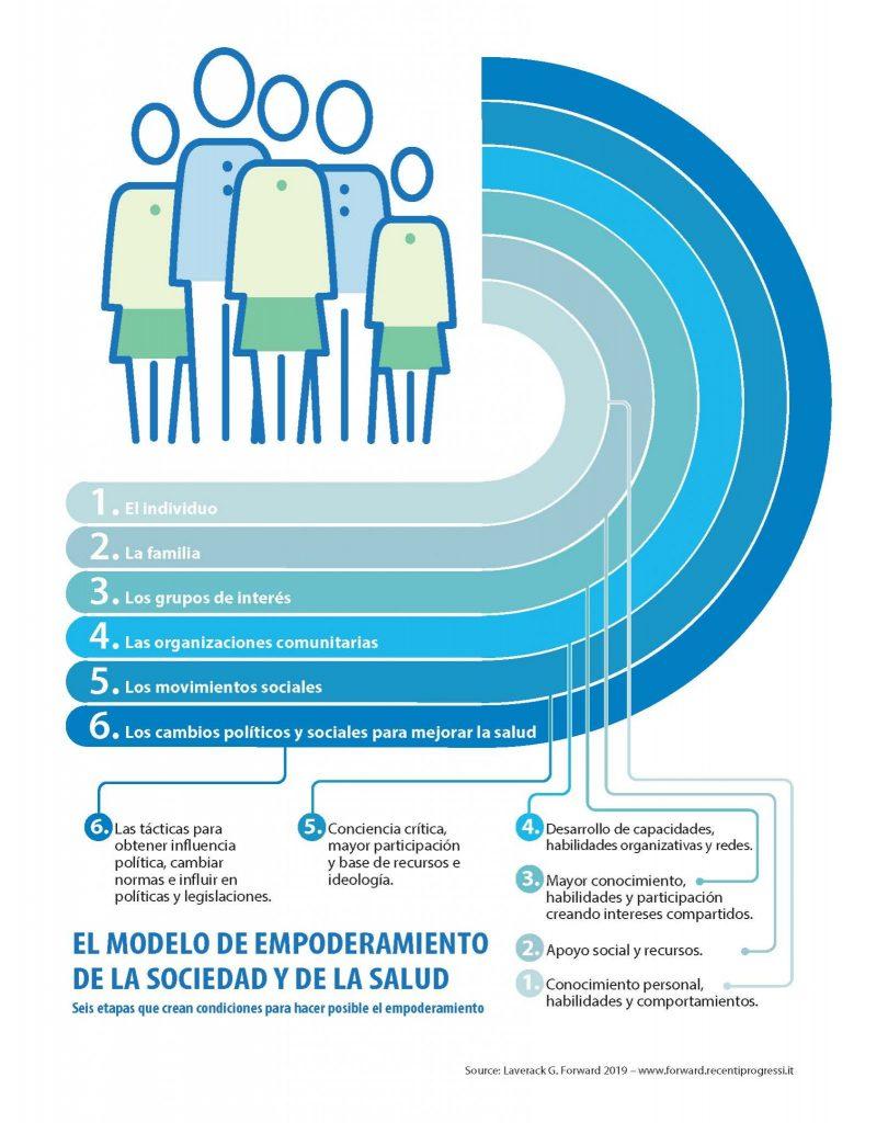 Modelo de Empoderamiento de la Sociedad y la Salud propuesto por Glenn Laverack para la Escuela Andaluza de Salud Pública (EASP). ¿Fin del COVID-19? Habrá que aprender a vivir con él.